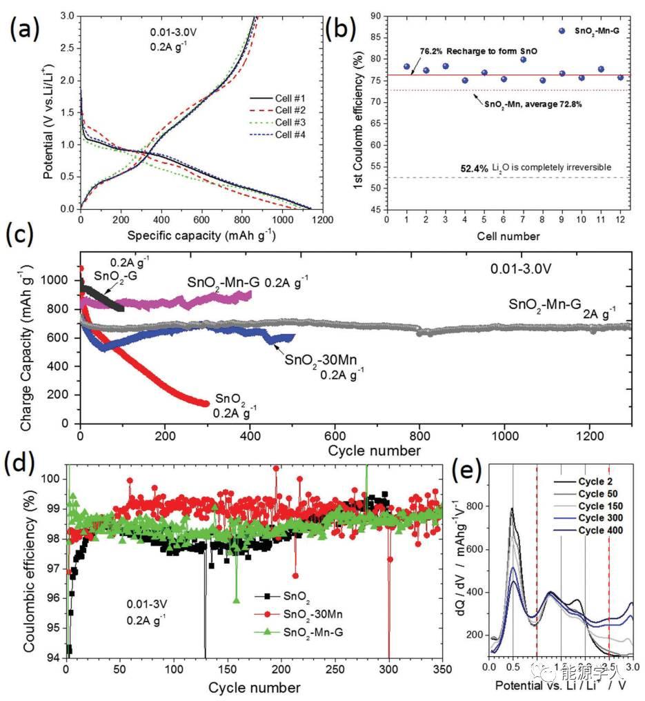 过渡金属Mn抑制晶粒粗化和引发氧空位:长寿命SnO2-Mn-石墨三元负极