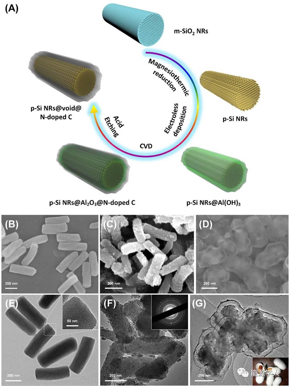 蚕茧状高性能硅基复合材料