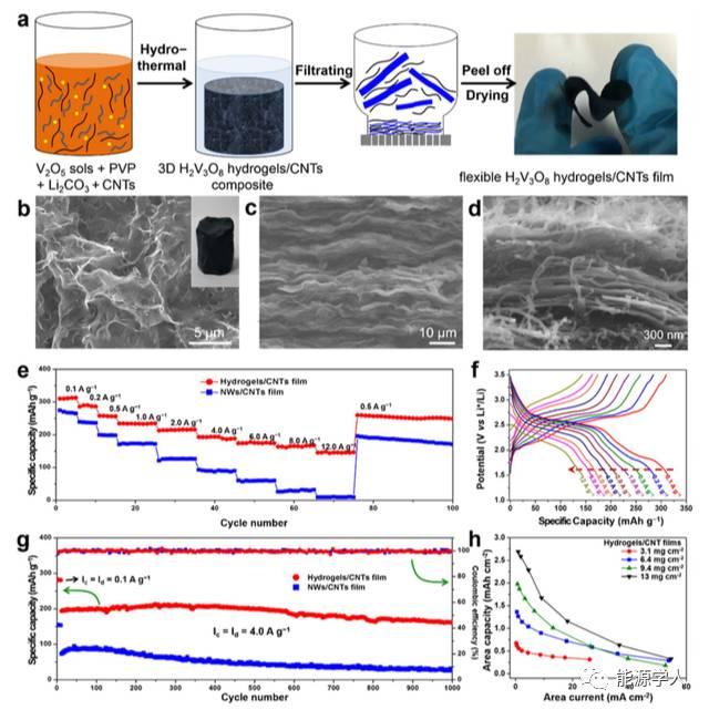 基于三维钒氧化物水凝胶的高质量负载的高倍率储锂材料