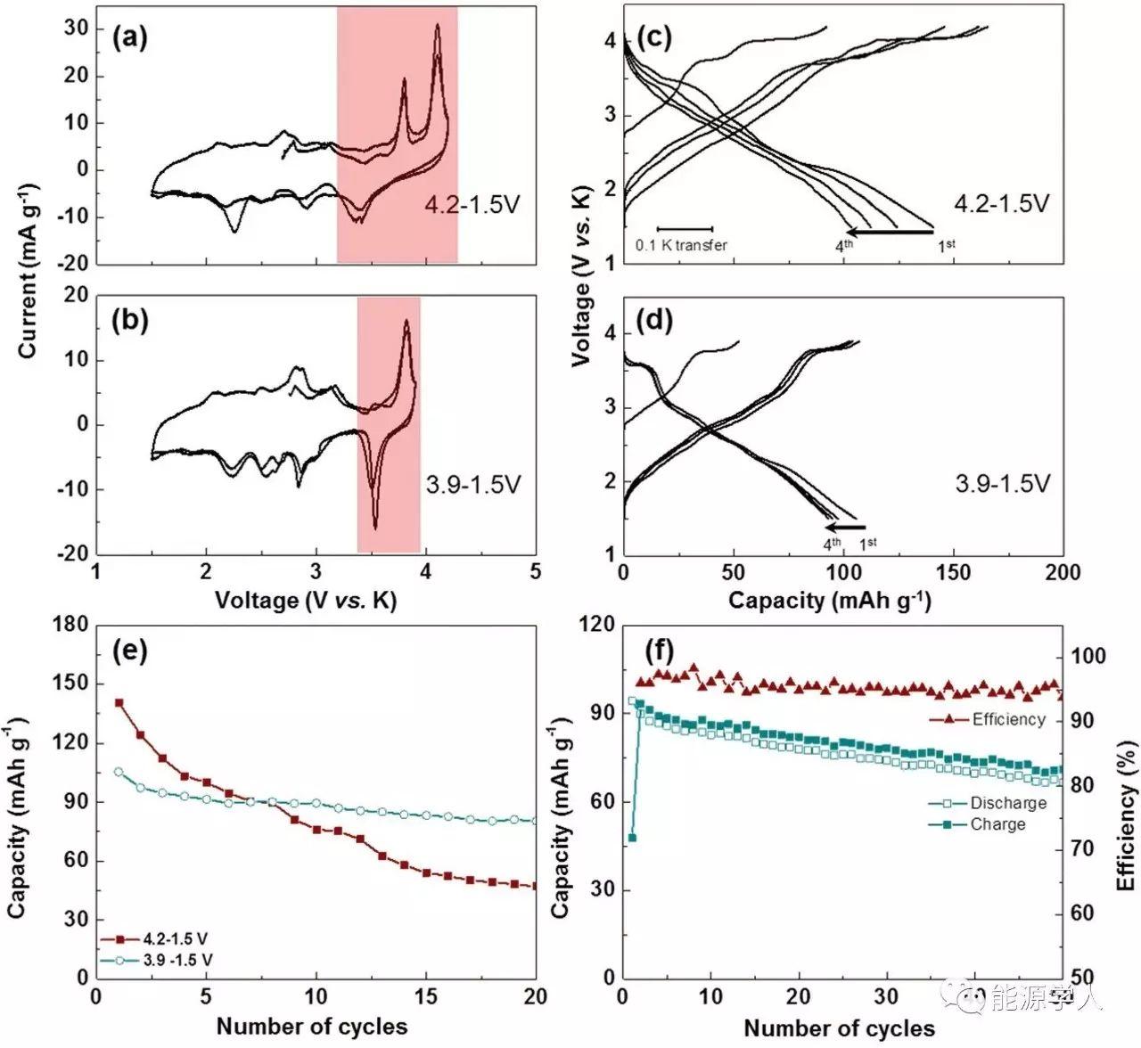 层状P3型K0.5MnO3储钾机理研究