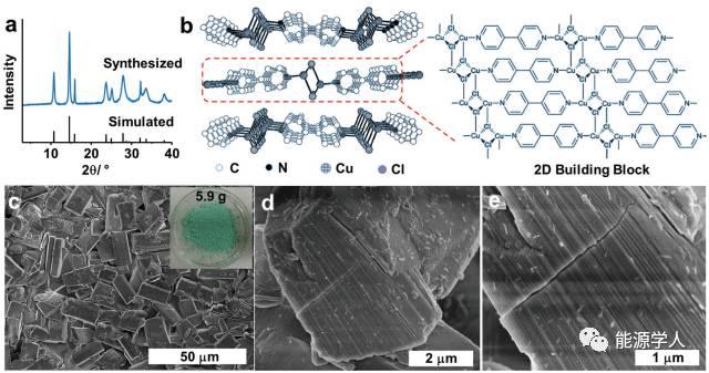 由MOF热剥离成的超亲水石墨烯堆在Li-S电池中的应用