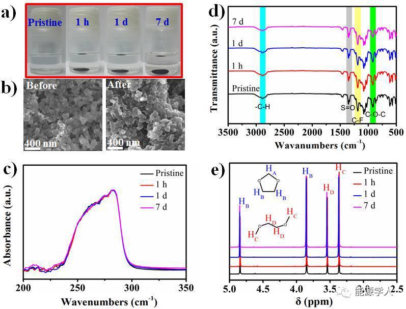 刚性不溶苯醌衍生物锂电正极