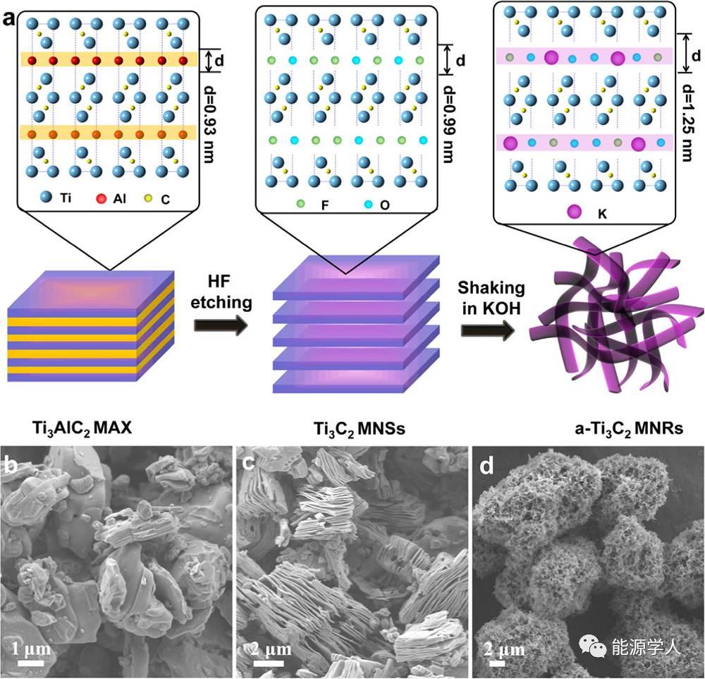 3D Ti3C2纳米带用于高容量钠、钾离子电池
