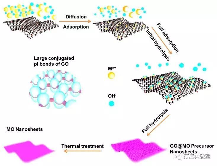 二维纳米材料的普适性制备及其复合材料的力学特性