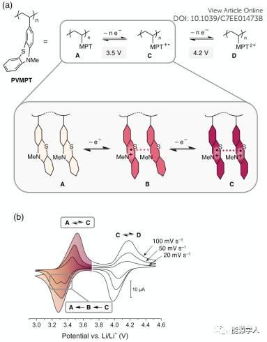 π-π相互作用稳定有机正极材料,助力电化学性能
