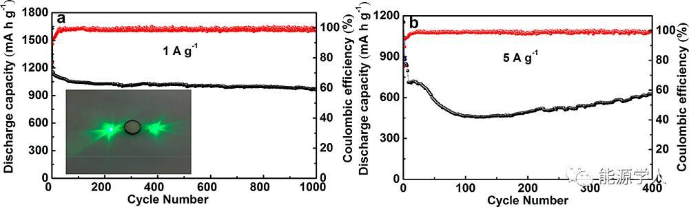 中空介孔碳球内生长花瓣状MoS2纳米片