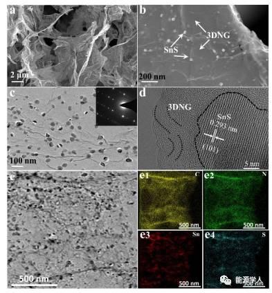 三维N掺杂石墨烯包裹SnS纳米颗粒