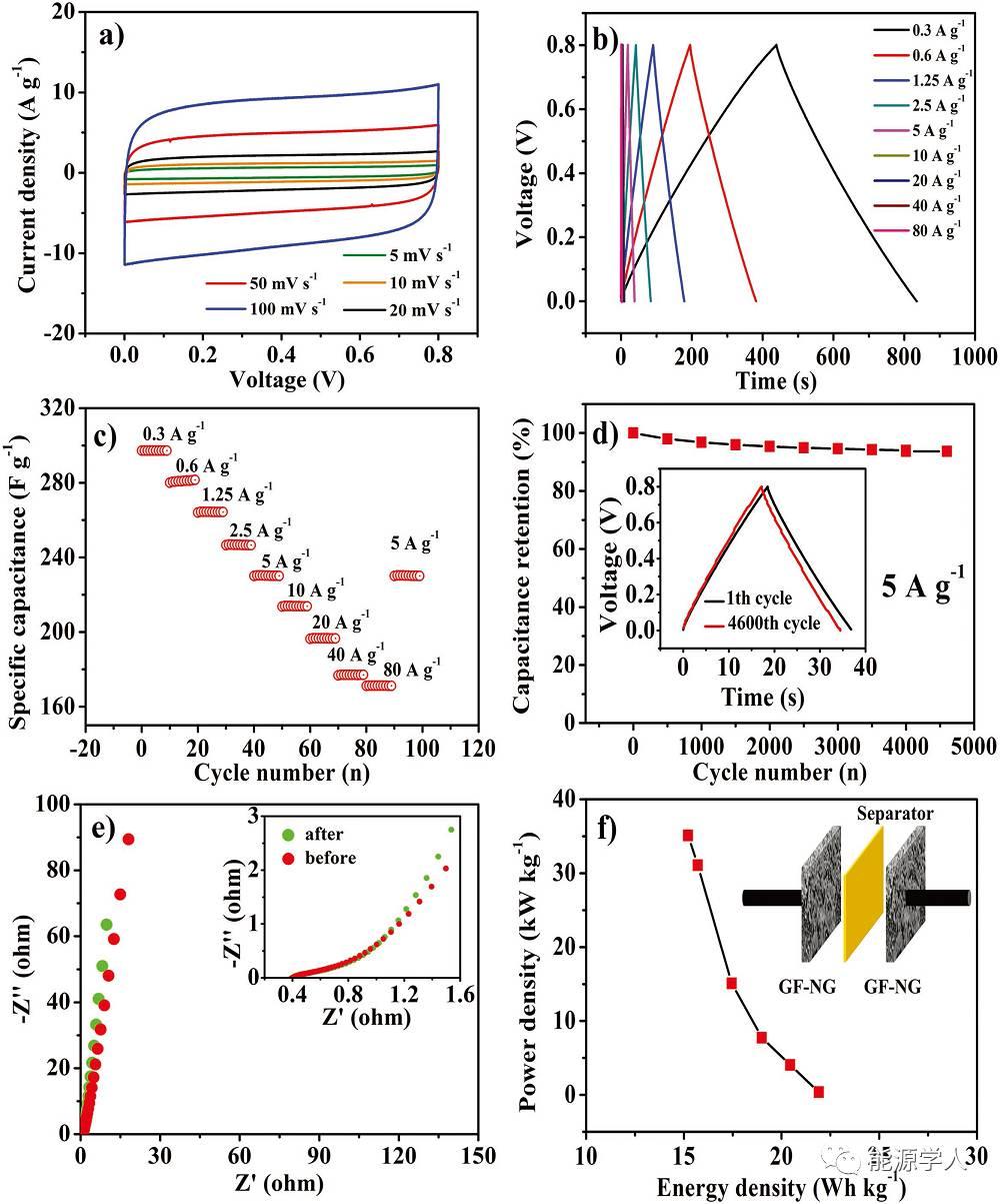 高比电容N掺杂3D石墨烯网络