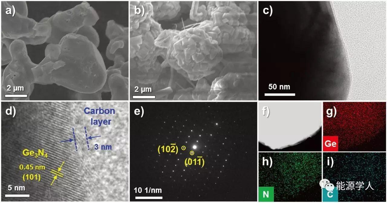 【氮化物专题】高振实密度Ge3N4@C的大规模制备