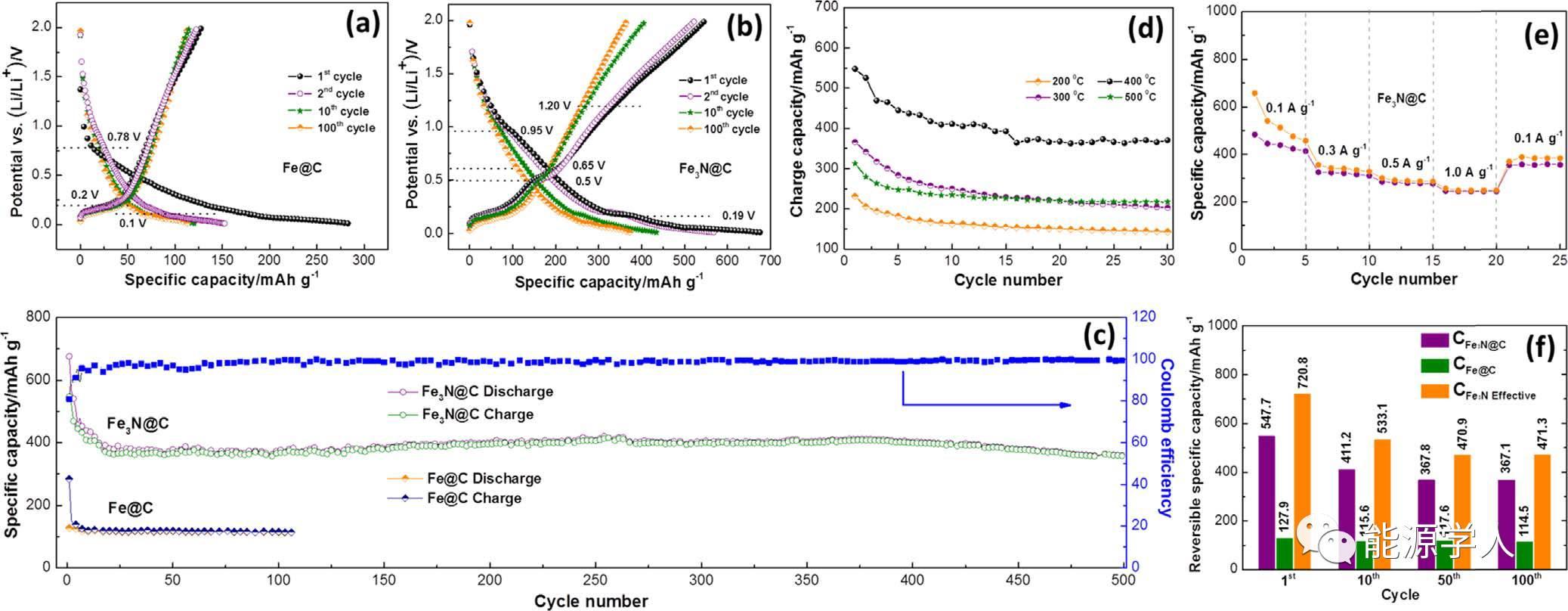 【氮化物专题】高性能核壳结构Fe3N@C复合物