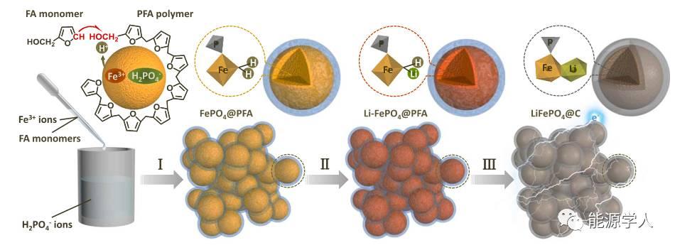 【LiFePO4专题】核壳结构LiFePO4/C纳米复合物超快储锂