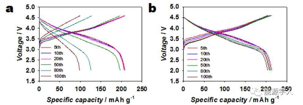 LiDFBP改善富锂正极的循环和倍率性能