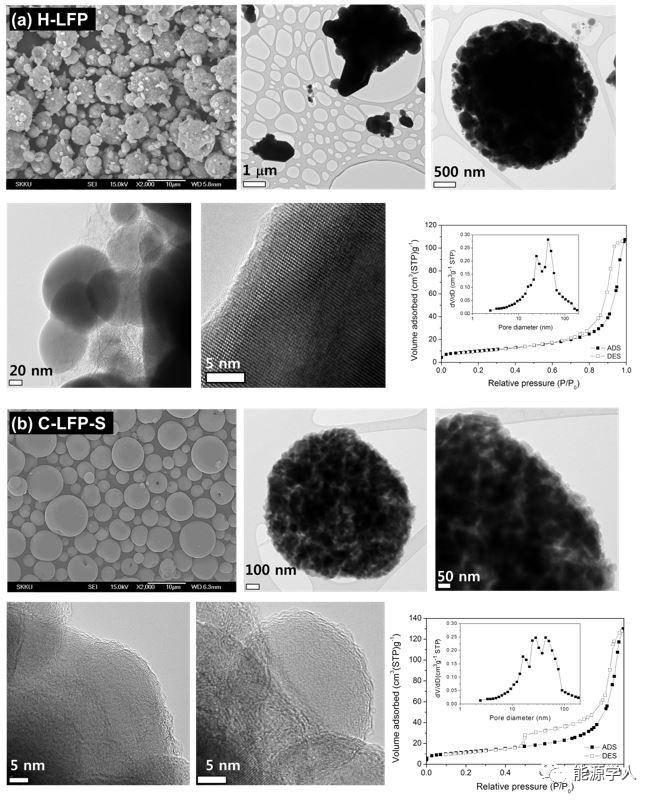 【LiFePO4专题】1.9nm厚碳层助力LiFePO4实现超高倍率和超优高/低温性能