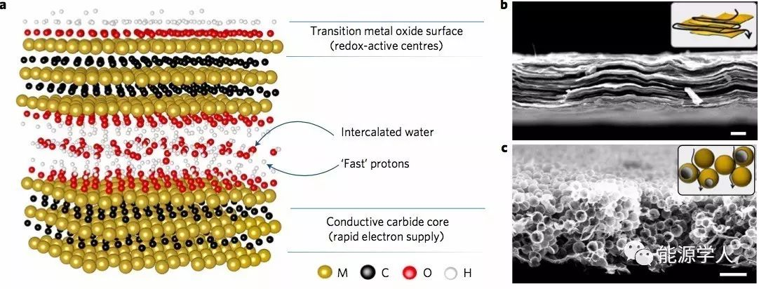【MXene专题】超高倍率的二维过渡金属碳化物赝电容器
