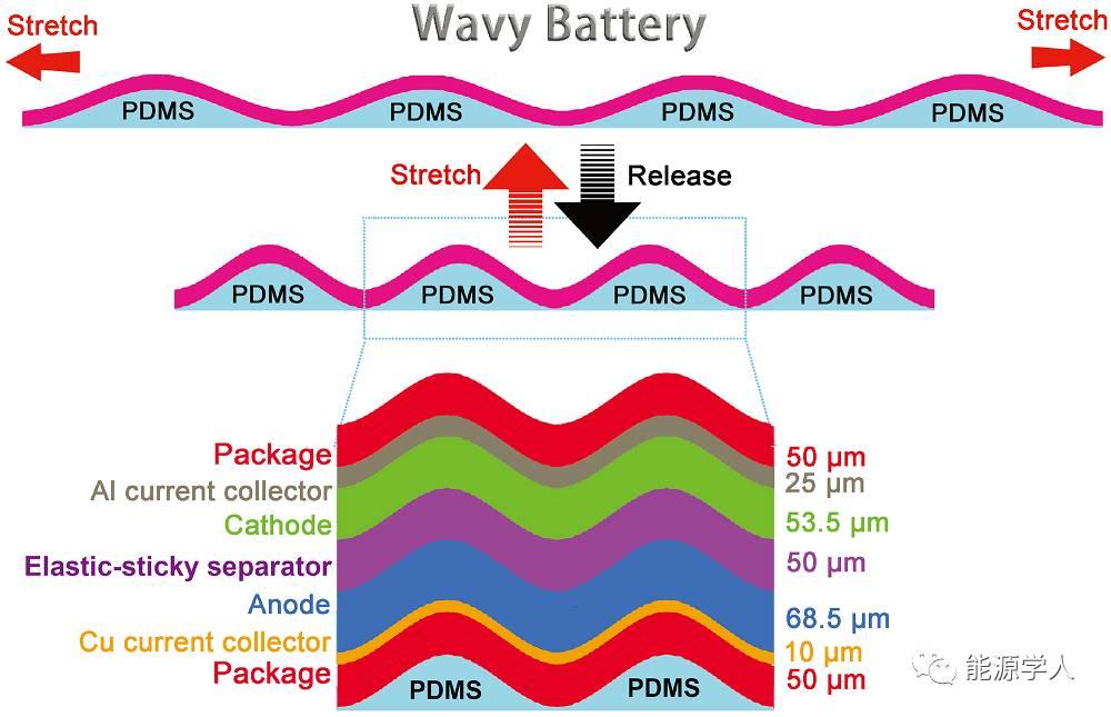 大尺寸波形可伸缩锂离子全电池