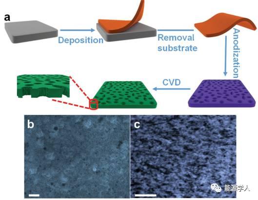 NiS2/FeS多孔膜电极用于锂硫电池