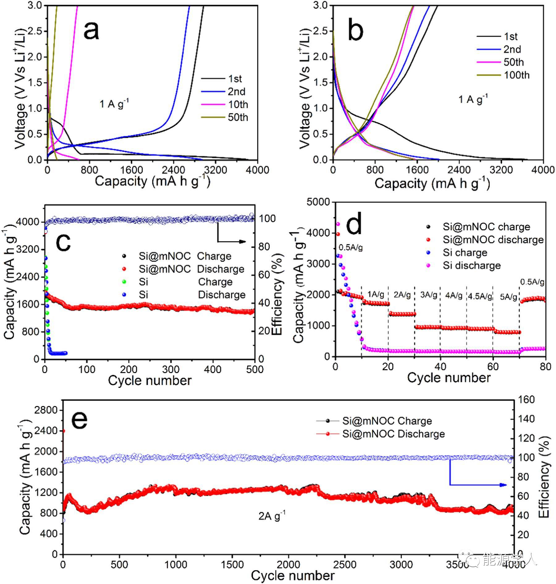 番荔枝状多孔Si/N-O双原子掺杂C复合电极