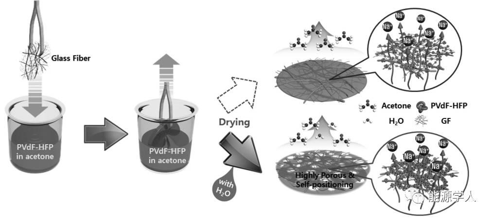 结构化的凝胶聚合物电解质