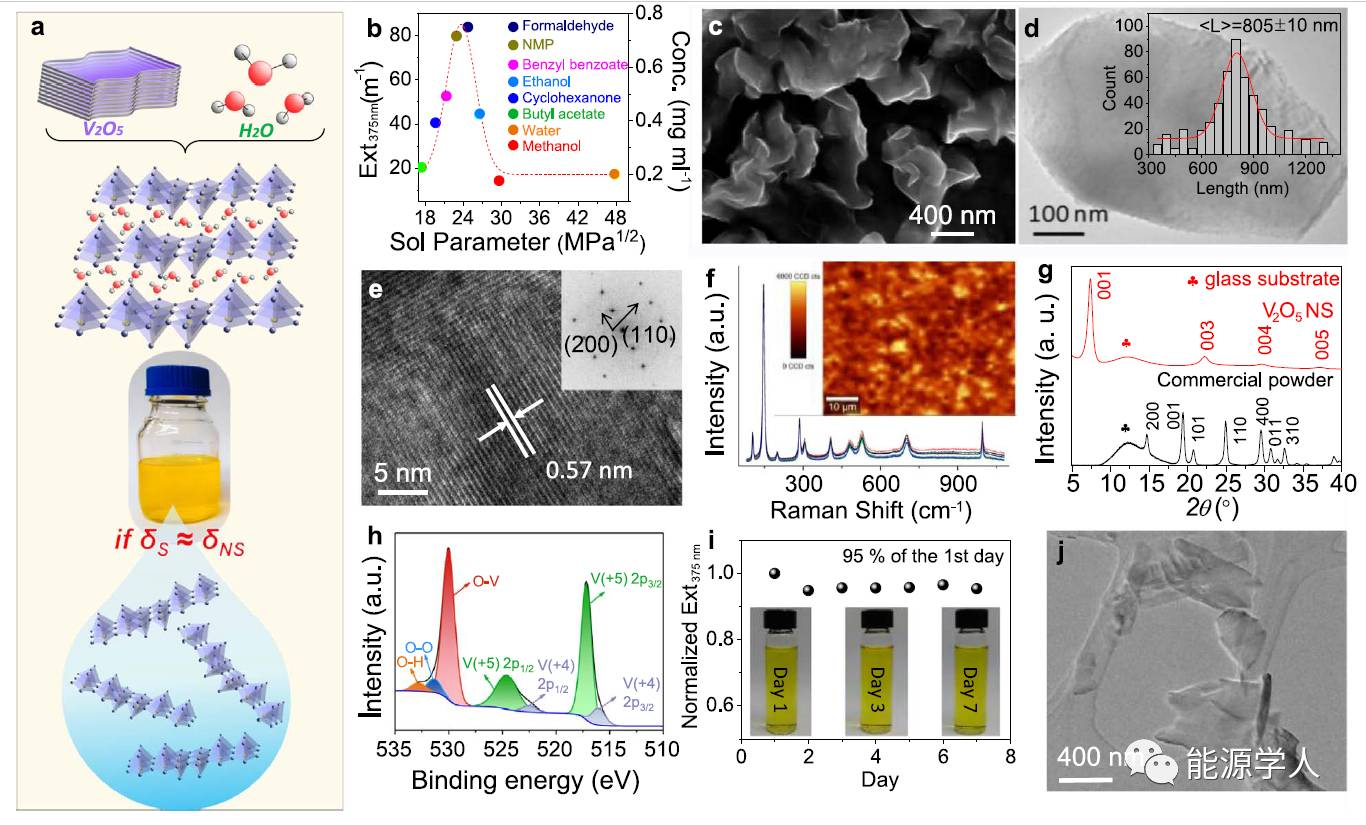 液相剥离制备大层间距V2O5纳米片
