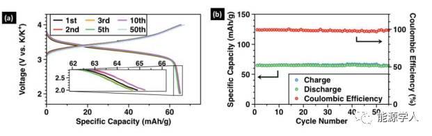 新型钾二次电池电解液