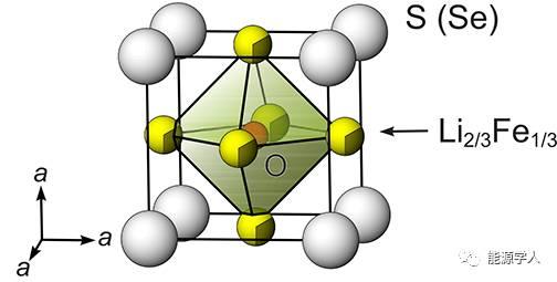 【南屋实验室】正极材料新星:反钙钛矿结构(Li2Fe)ChO (Ch= S, Se)