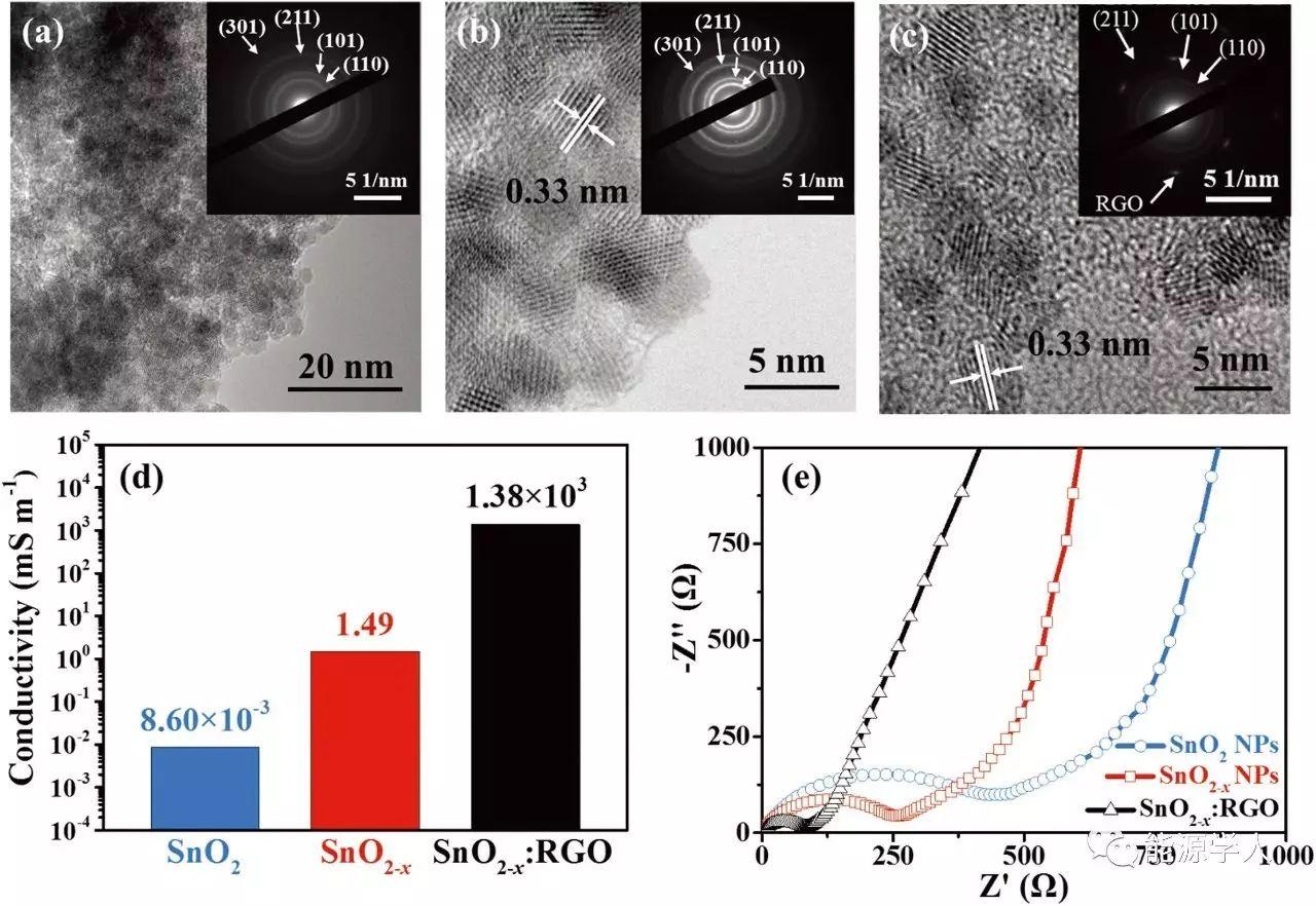 黑色纳米SnO2-x储锂新机理