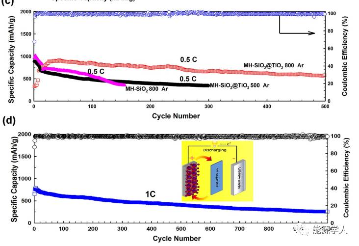 双氧化物的硫宿主材料