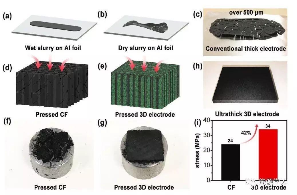 高导电、轻质、低曲率的3D集流体碳骨架