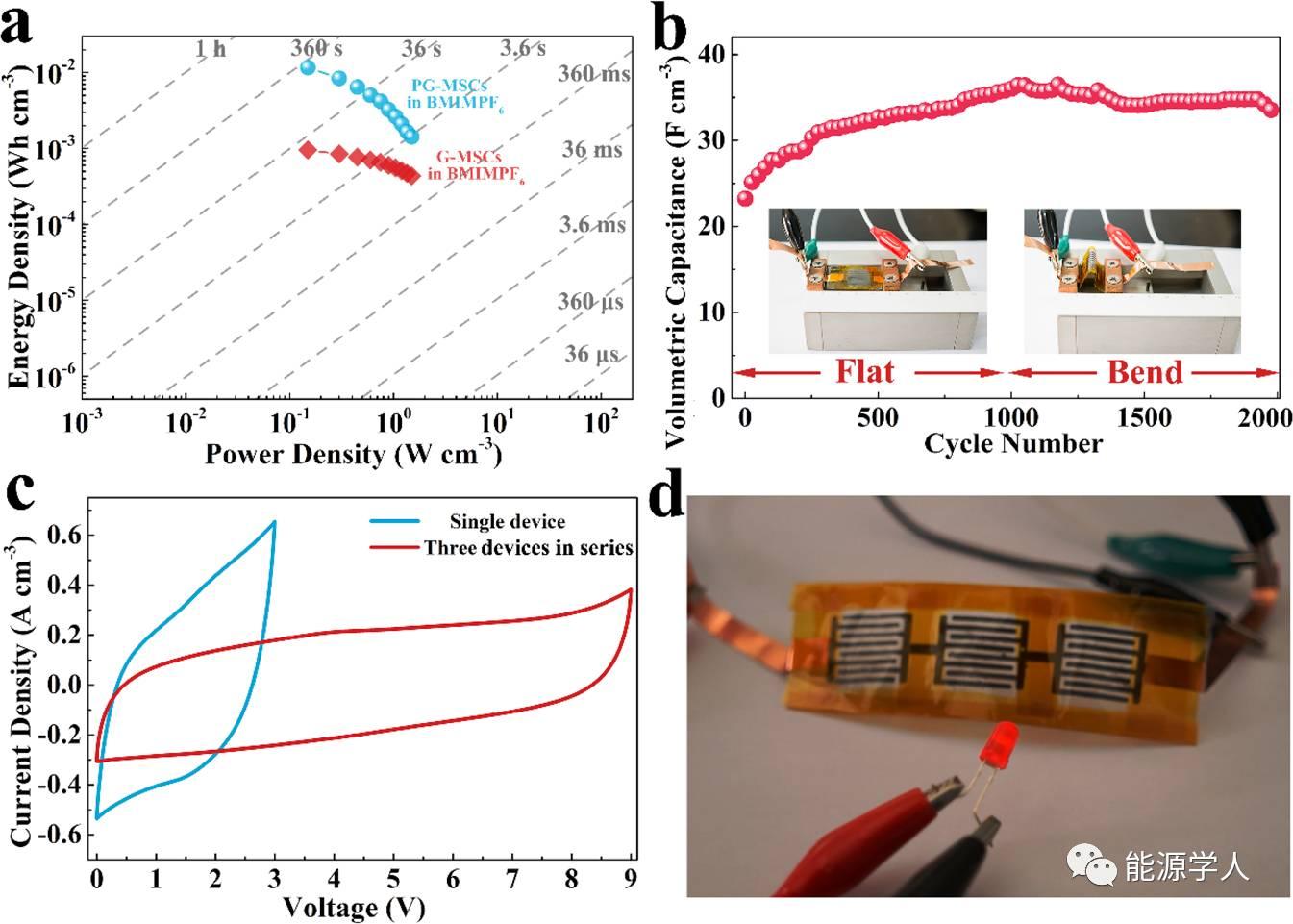 高能量密度柔性磷烯/石墨烯微超级电容器薄膜