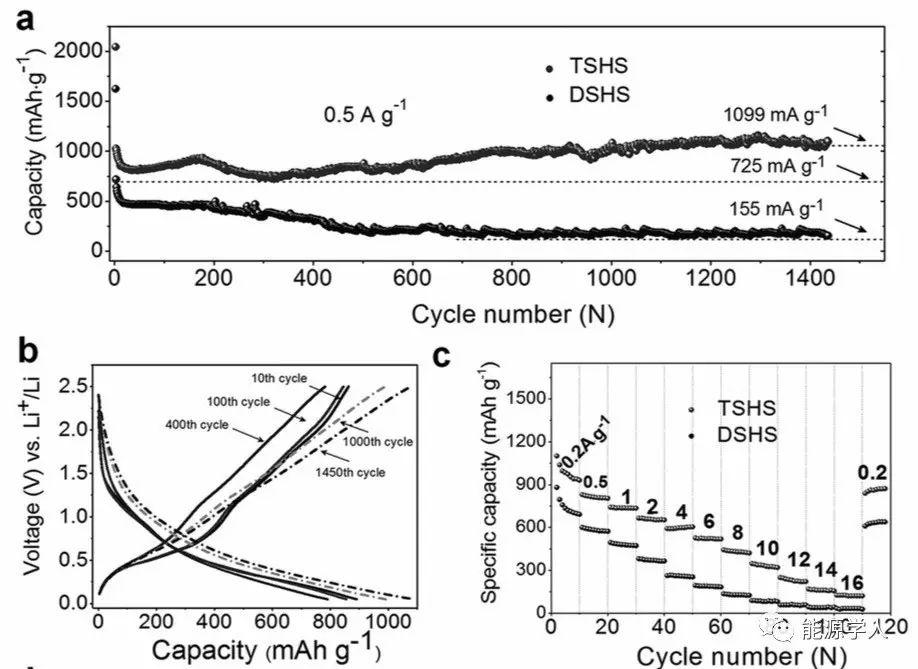 高储锂性能的低碳含量/三重壳/中空结构SnO2@C
