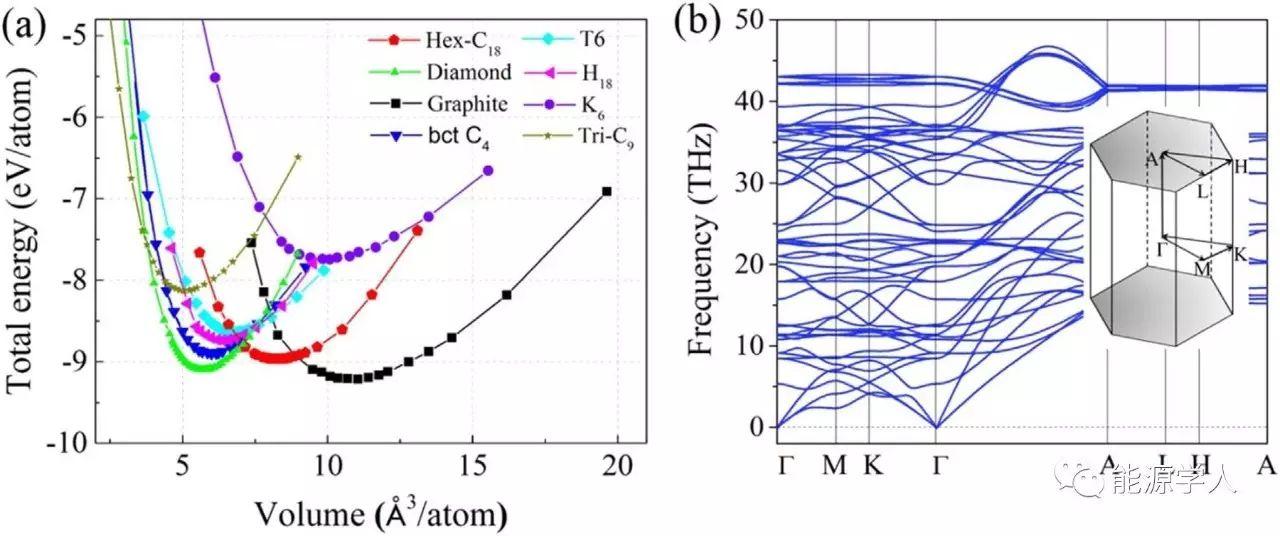 高稳定性金属碳的同素异形体——潜在的锂离子负极材料