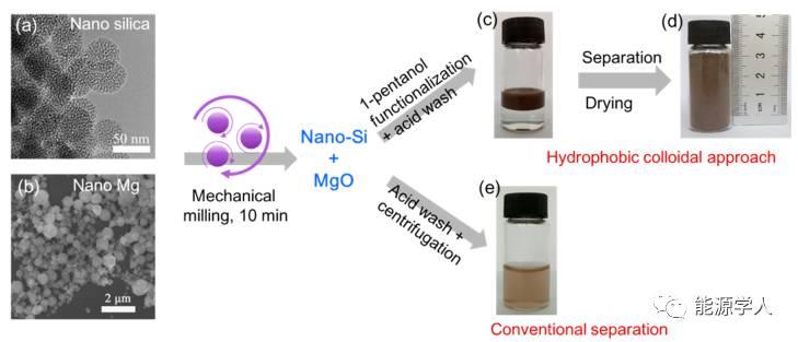 球磨法制备高纯度、低成本纳米Si