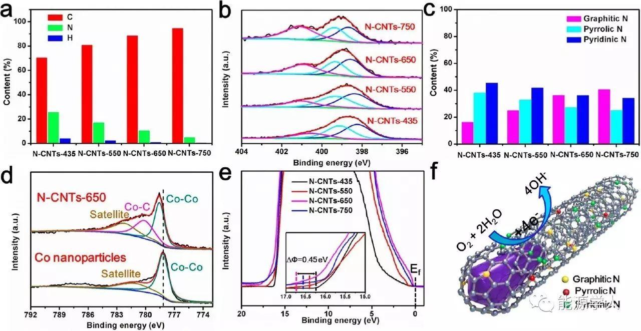 MOFs低温定向合成的碳纳米管