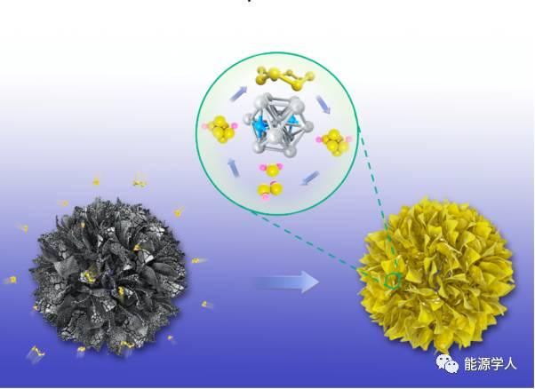 Co4N介孔球用于超高硫含量的Li-S电池
