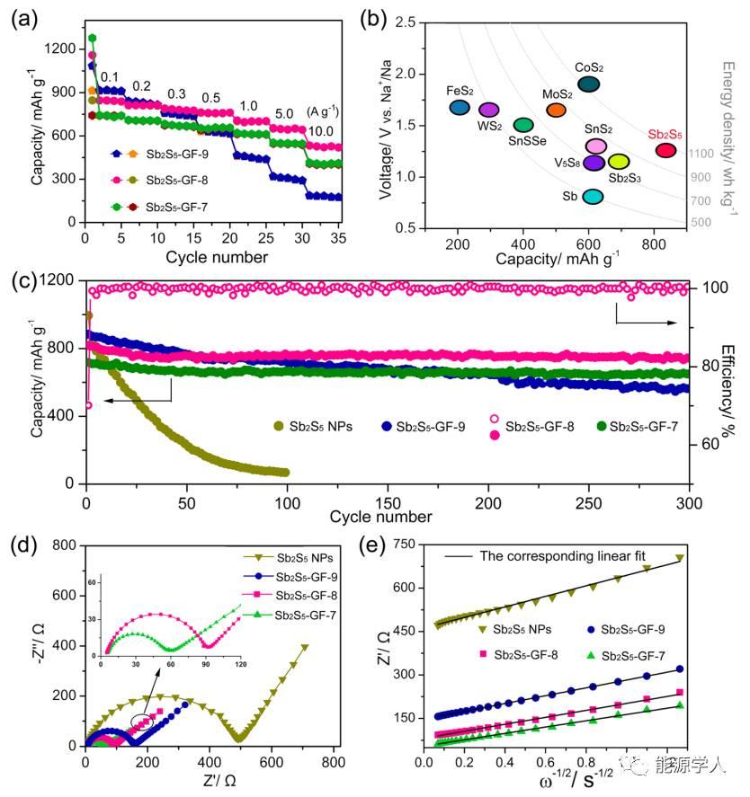 高性能储钠3D多孔五硫化二锑/石墨烯泡沫复合物