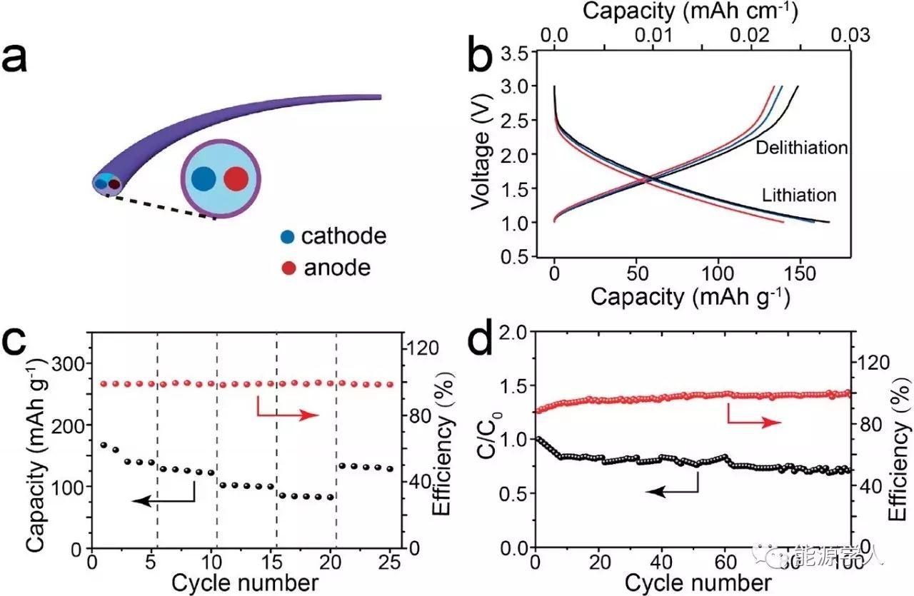 稳定实用的纤维锂离子电池