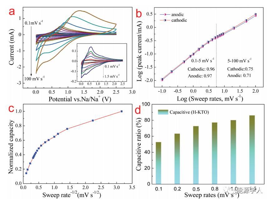 氢化MAX@K2Ti8O17复合材料高赝电容快速储钠