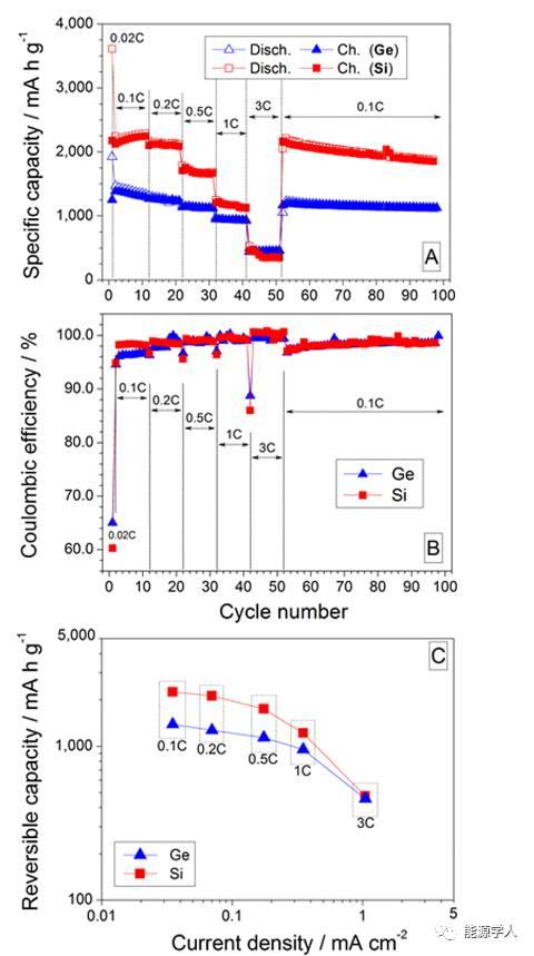 离子液体电解液改善Ge和Si纳米线负极的循环性能