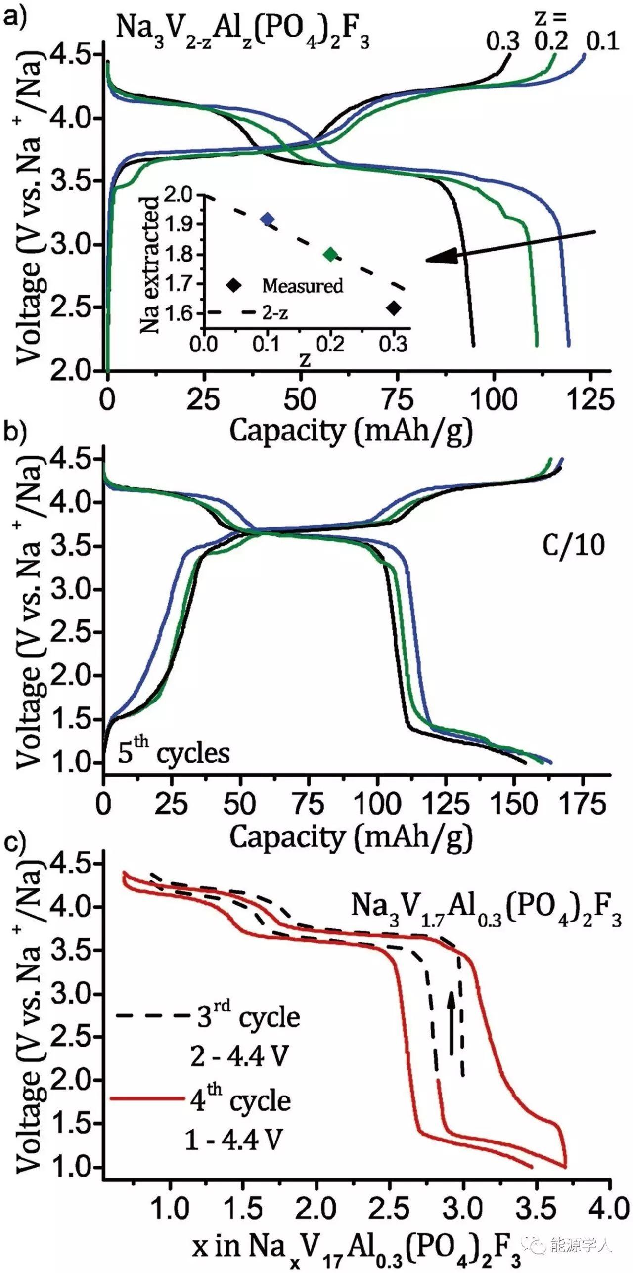 理论比容量最大/体积变化最小的Na3V2(PO4)2FO2