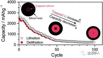 合金类材料储锂能力衰减的更深层原因
