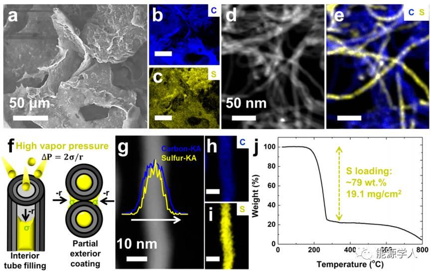 高性能锂硫电池正极:sulfur-3D CNT泡沫