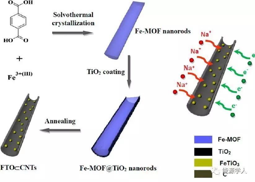 电化学稳定性很不错的碳纳米管封装钛铁矿材料