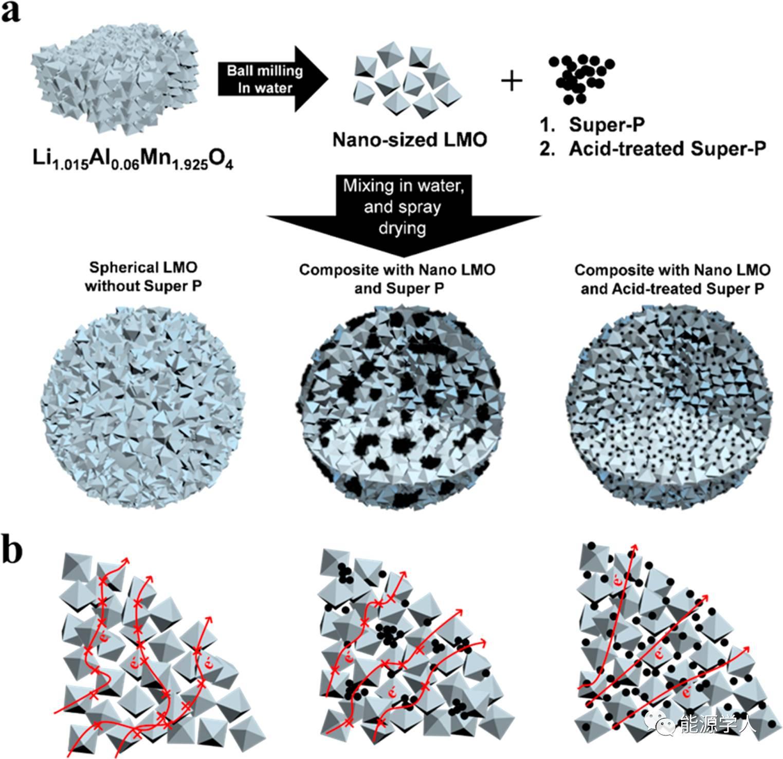 300C容量达101mAh/g对这种锰酸锂毫无压力