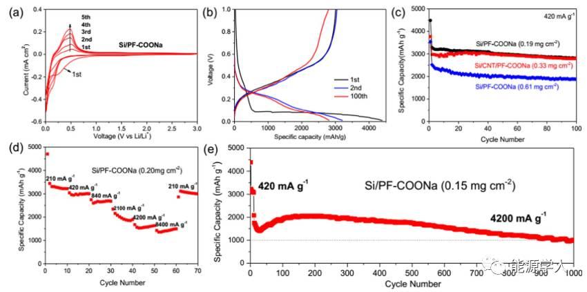 新型导电粘结剂改善硅基负极的循环寿命