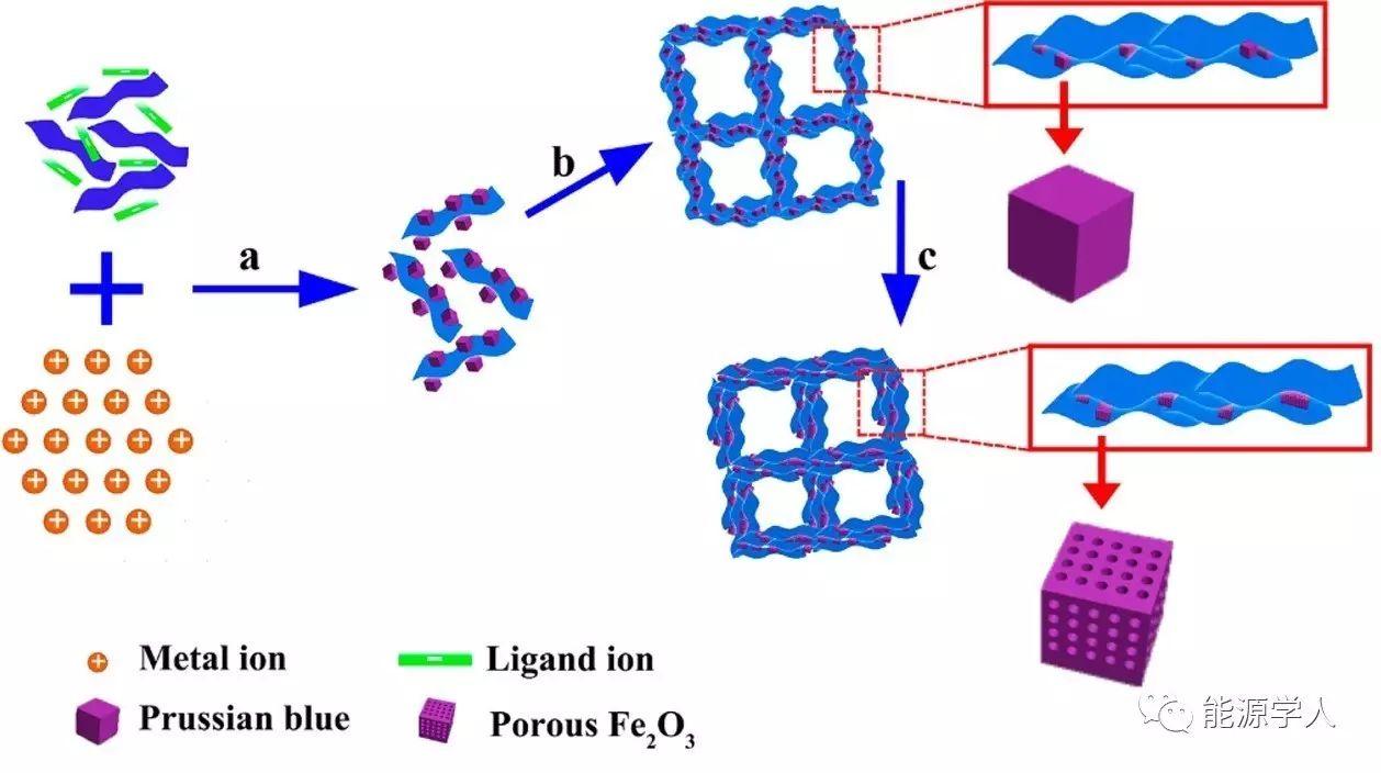 柔性3D石墨烯/介孔Fe2O3气凝胶