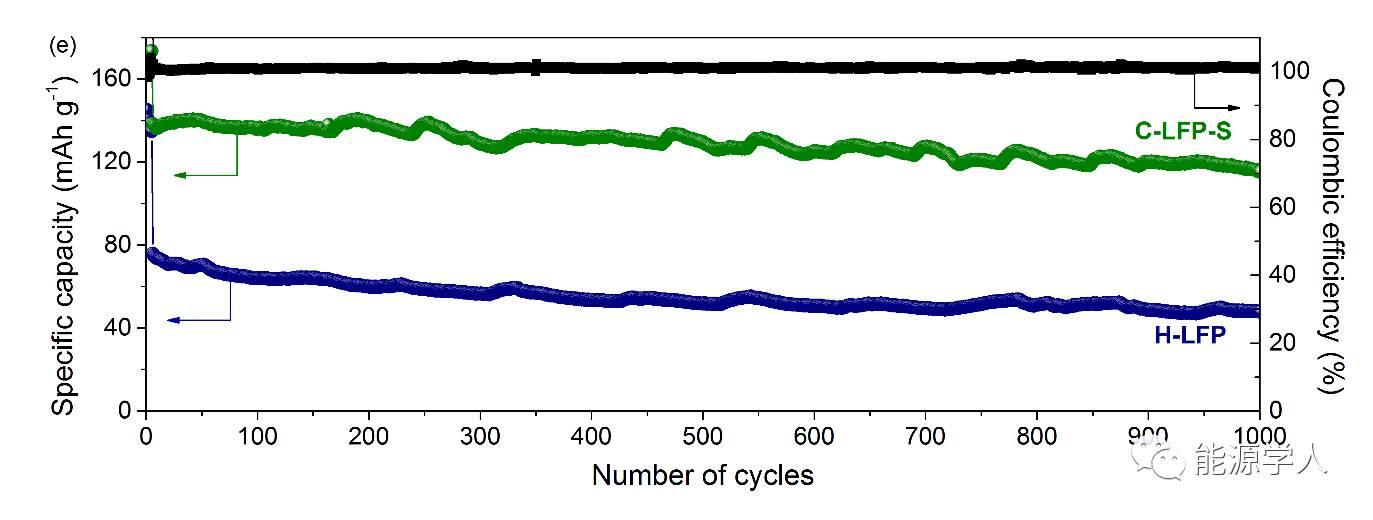 1.9nm厚碳层助力LiFePO4实现超高倍率和超优高/低温性能