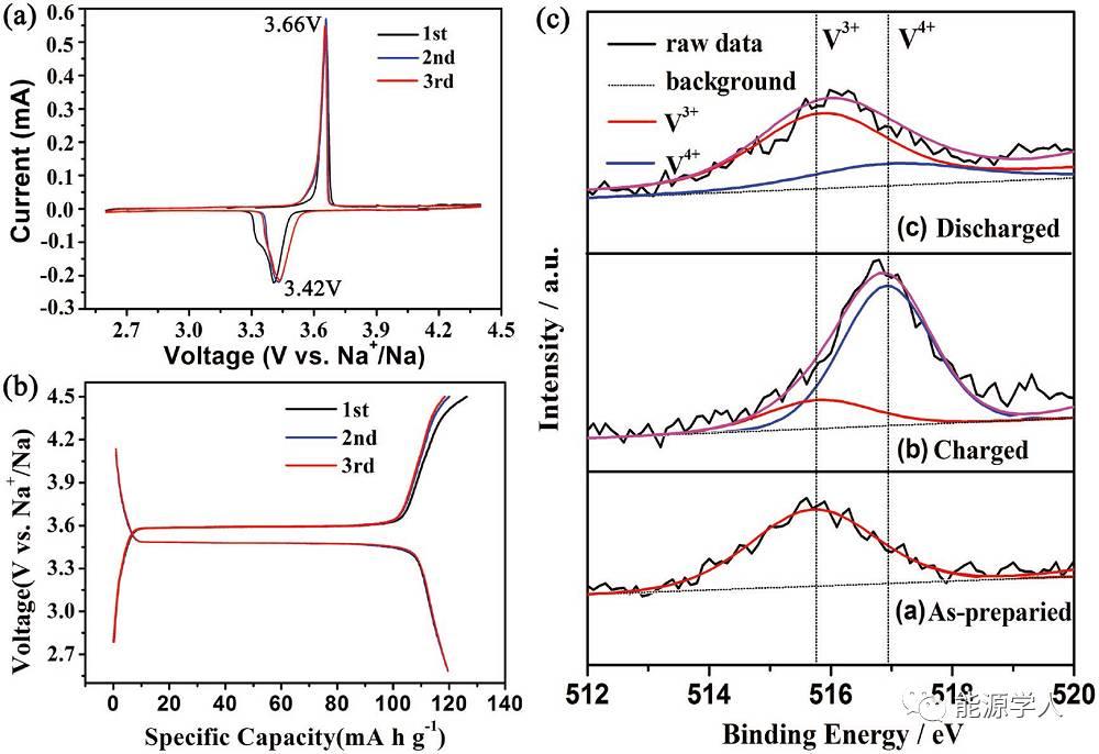自支撑高性能NaVPO4F/C纳米纤维