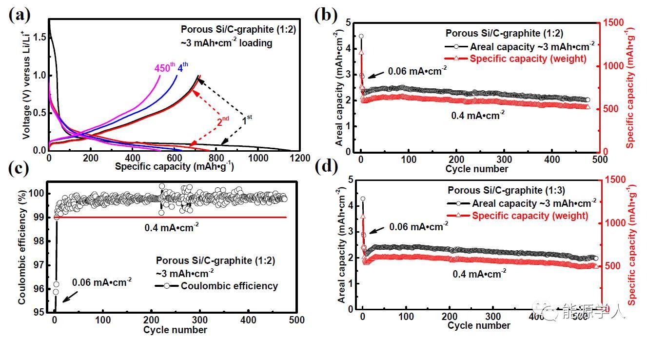 实现硅碳循环稳定性的又一前沿技术-电化学刻蚀