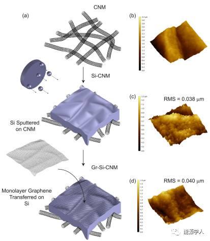 石墨烯作为硅膜的保护伞