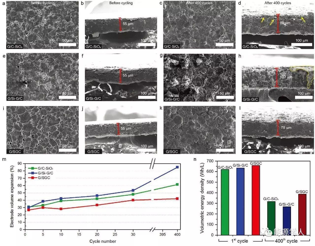 高性能硅碳复合材料